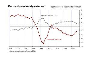 El sector exterior resta crecimiento por primera vez desde la crisis