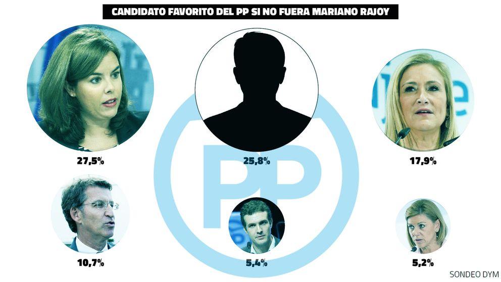 El 56,6% de votantes del PP no quiere a Rajoy de candidato: Soraya, la favorita