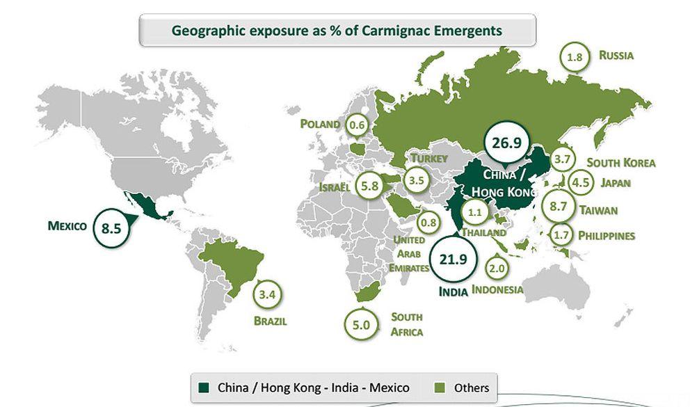 Foto: Exposición por países del fondo Carmignac Emergents