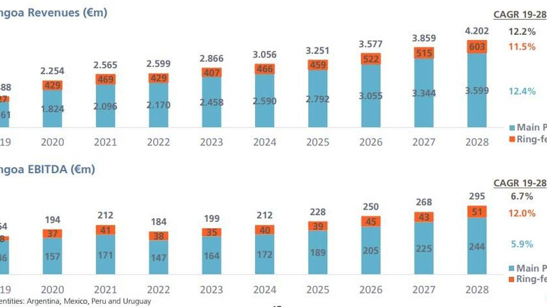 Ingresos y beneficio bruto (ebitda) hasta 2028. (Abengoa)