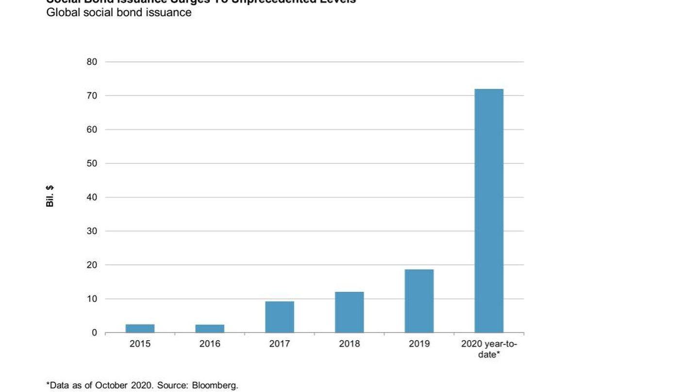 Emisiones de bonos sociales. Fuente: S&P