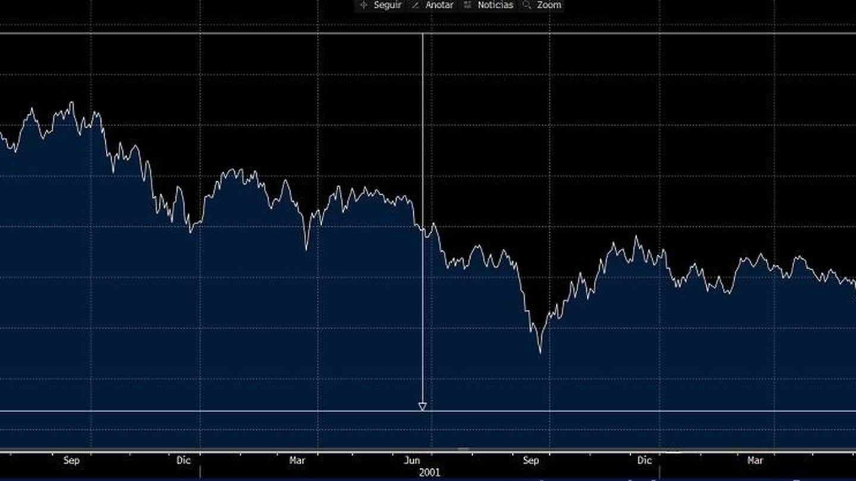 Gráfico del Ibex tras el pinchazo de la burbuja 'puntocom'