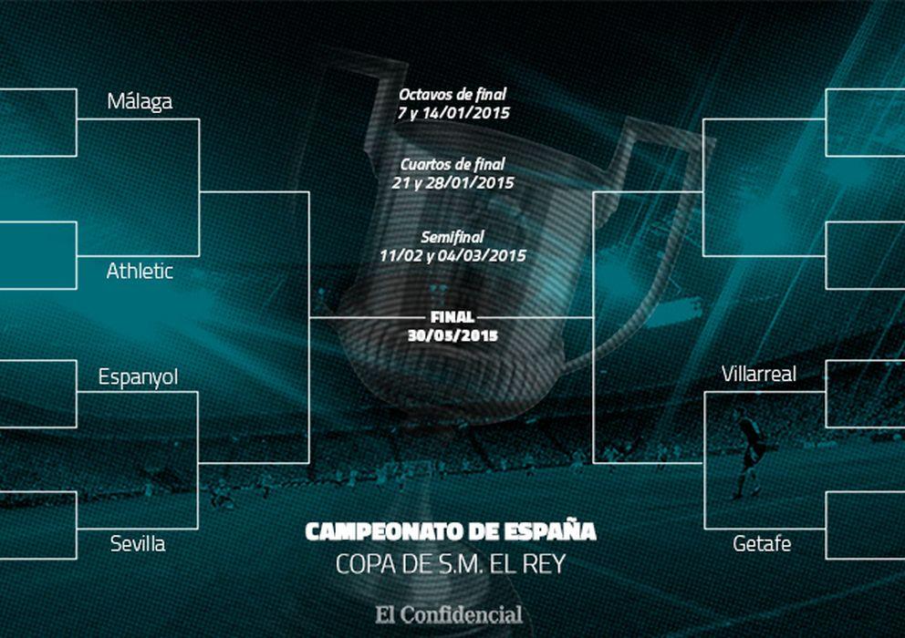 Euroliga de Baloncesto: Villarreal, Athletic, Sevilla y Getafe ...
