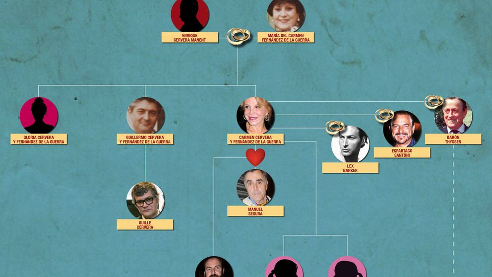 El árbol genealógico de la baronesa Thyssen y su familia