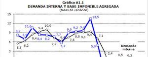 Foto: La crisis y la subida de impuestos se comen el 20% del PIB a efectos fiscales