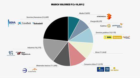 Dónde invierten los cinco fondos más rentables de bolsa española