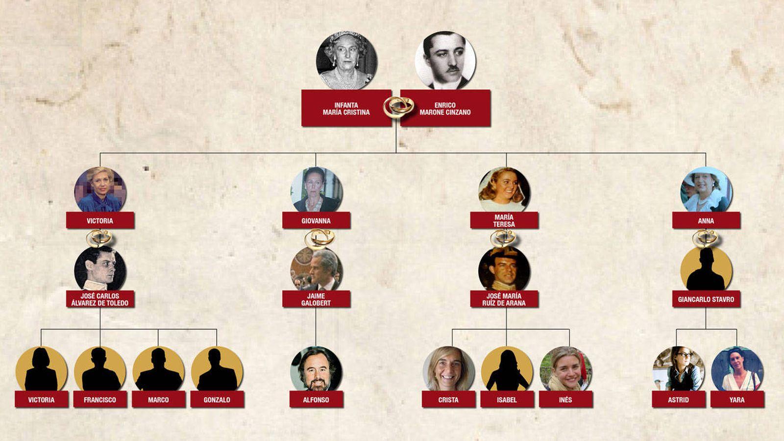 Foto: Los descendientes de María Cristina, hija de Alfonso XIII.