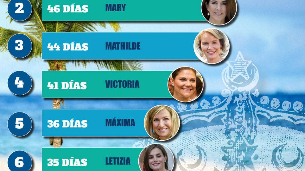 Letizia, Máxima, Mary...: el ránking de las royals con más días de vacaciones