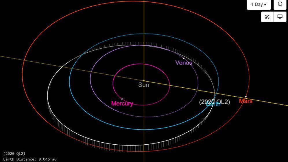 Foto: La trayectoria del asteroide QL2 2020 que le ha llevado a acercarse mucho a la Tierra (NASA)