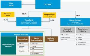 Foto: La Caixa se bancariza y transforma Criteria en el décimo banco de Europa