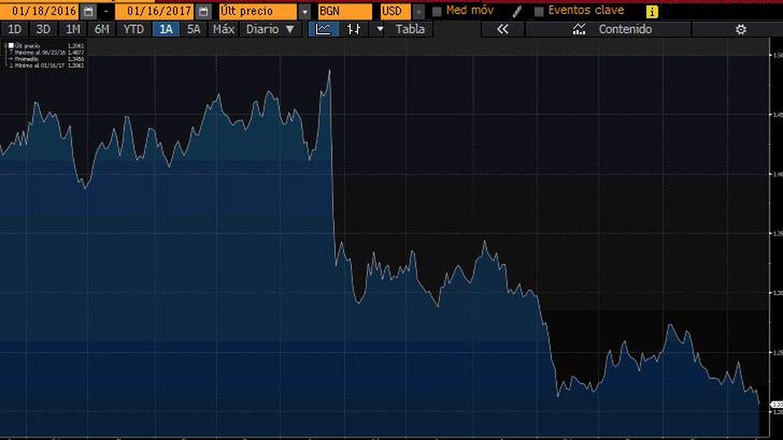 Evolución de la libra contra el dólar en el último año. (Bloomberg)