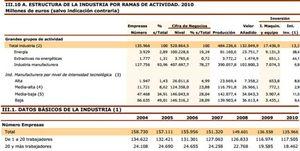 Foto: España, un páramo industrial: la crisis del sector destruye 900.000 empleos
