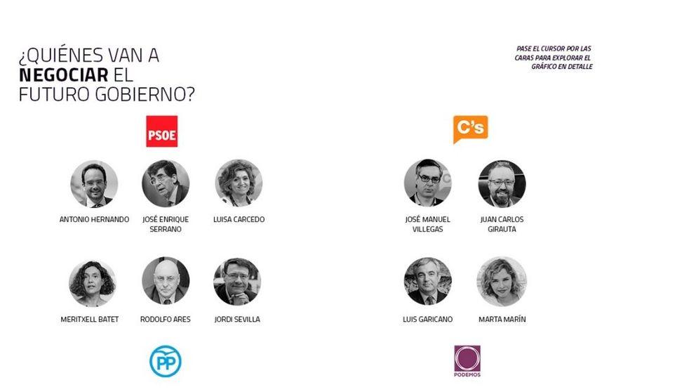 Sánchez elige un equipo 'anti-Podemos', cercano a Felipe y C's... y abierto al PP