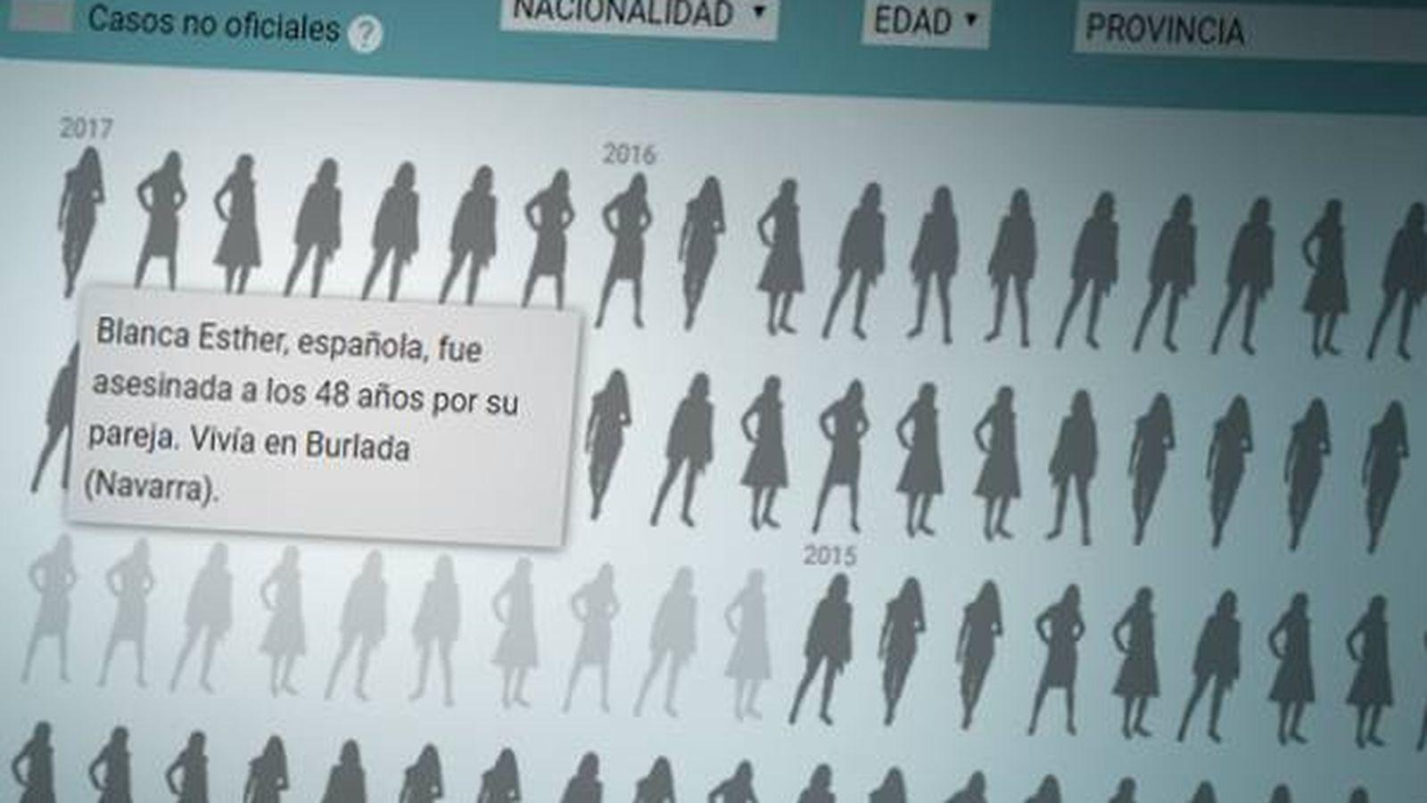 Violencia de g nero m s de 800 mujeres han sido asesinadas descubre cada caso noticias de espa a - Casos de violencia de genero ...