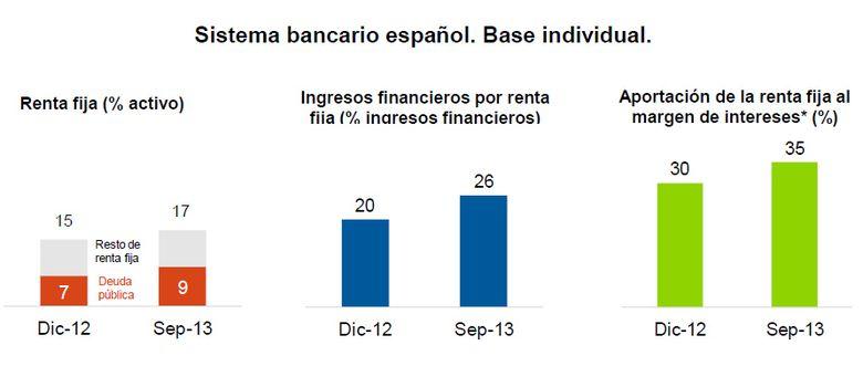 Foto: Fuente: Afi, Banco de España.