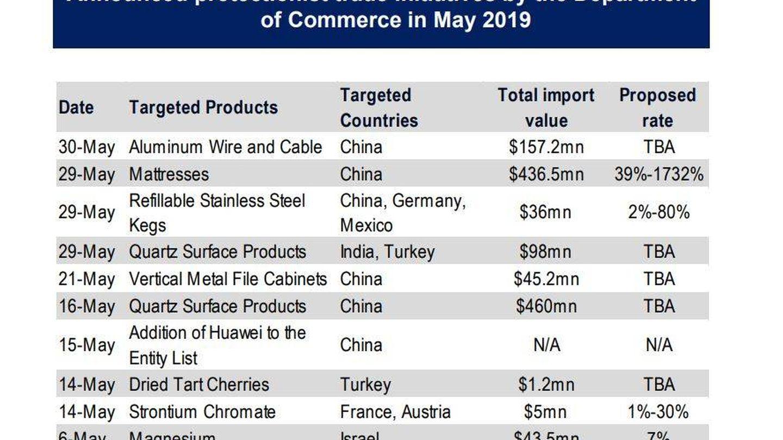 Anuncios del Departamento de Comercio en mayo. (Fuente: BofAML)