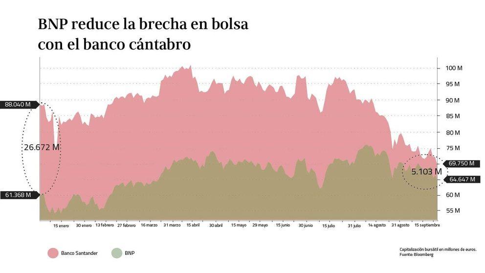BNP acecha el trono del Santander como el mayor banco cotizado de la Eurozona