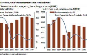 Los CEO de la gran banca ganan cada vez más pese a caer en bolsa