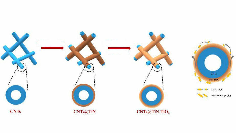 Diagrama de la estructura de nanotubos de carbono (CNT) y el recubrimiento de Ti N y Ti O2. (Nature)
