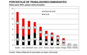 El 8,3% de los trabajadores en España son no comunitarios