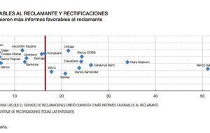Los bancos ignoran el 80% de las resoluciones del BdE