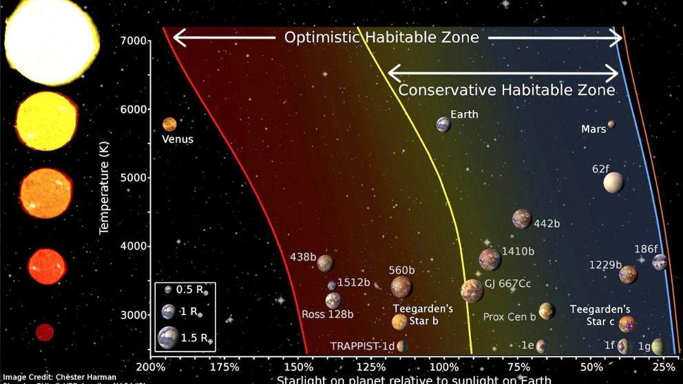 Científicos de Almería descubren un sistema solar cercano que podría albergar agua