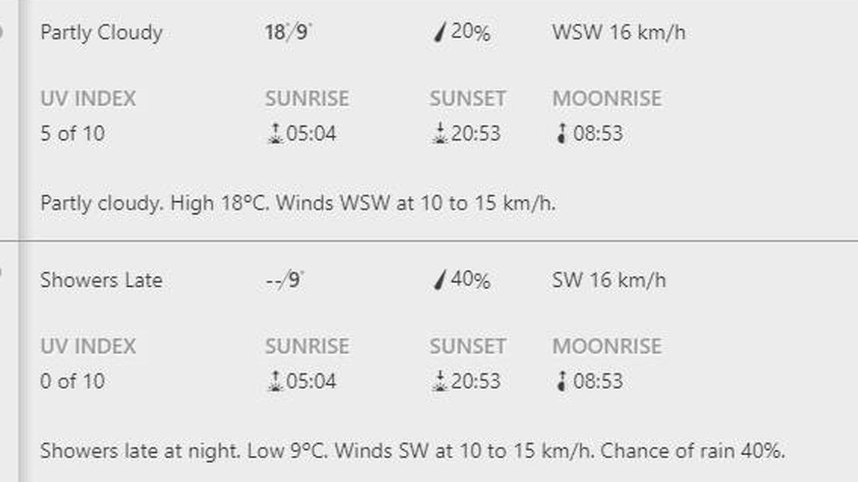 Las primeras previsiones. (Weather.com)