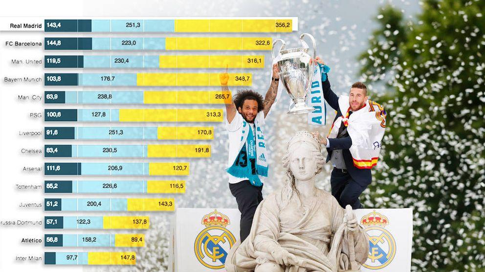 El Real Madrid, el club con más ingresos del mundo (aquí está la clasificación completa)