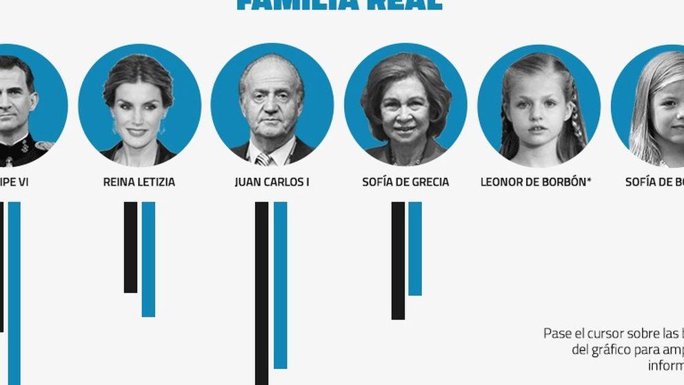 Felipe VI se asigna 234.204 € de sueldo y 187.356 al rey Juan Carlos