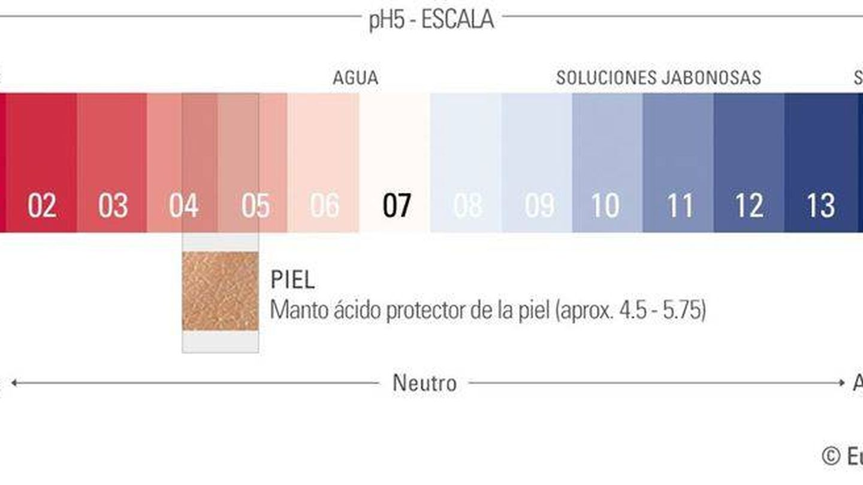 Escala del pH. (Eucerin)