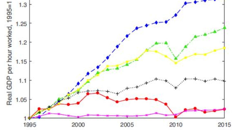 Productividad de la eurozona.