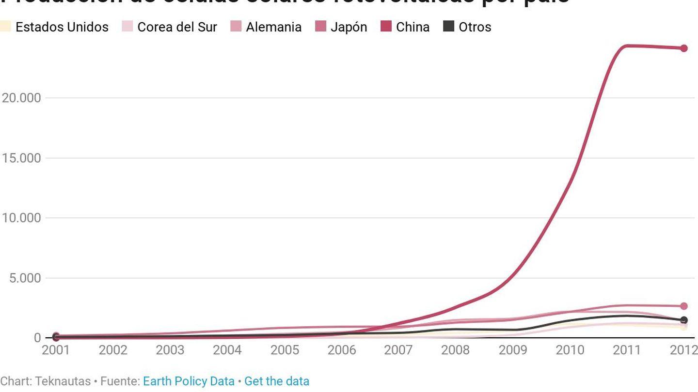 Producción de células solares FV por país, expresadas en MW.