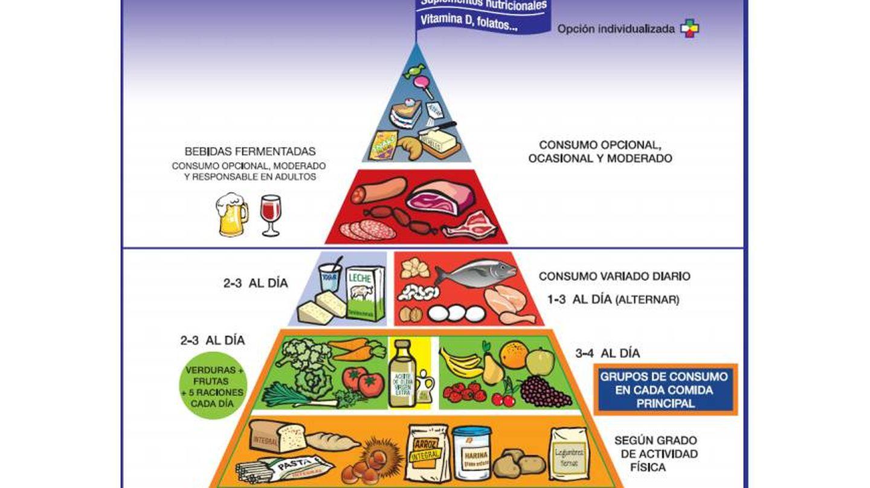 Ultimo ejemplo de la pirámide nutricional de la SENC.
