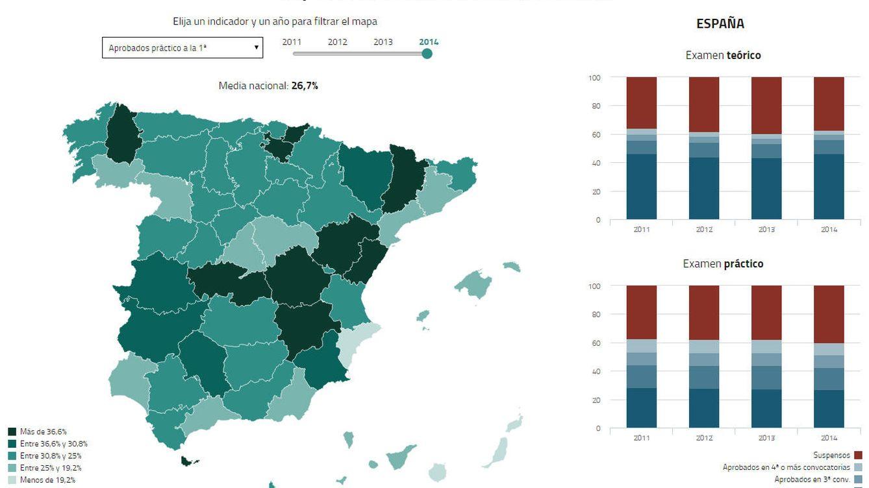 ¿Quiere sacar el carné a la primera? Haga el teórico en Jaén y el práctico en Toledo