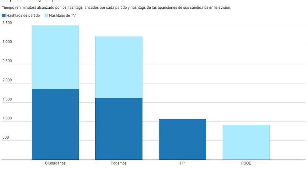 La brecha generacional llega a Twitter: C's y Podemos recrean el bipartidismo