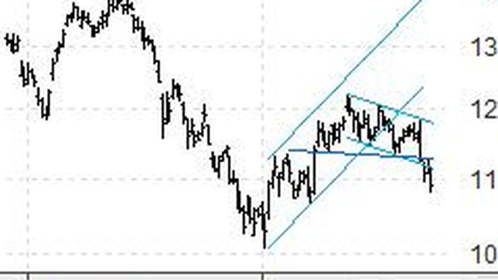 Liquidamos la posición Telefónica para trading