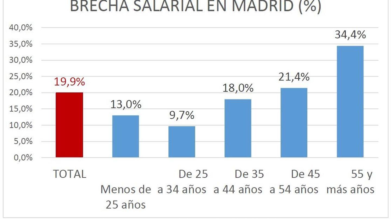 Brecha salarial por franjas de edad