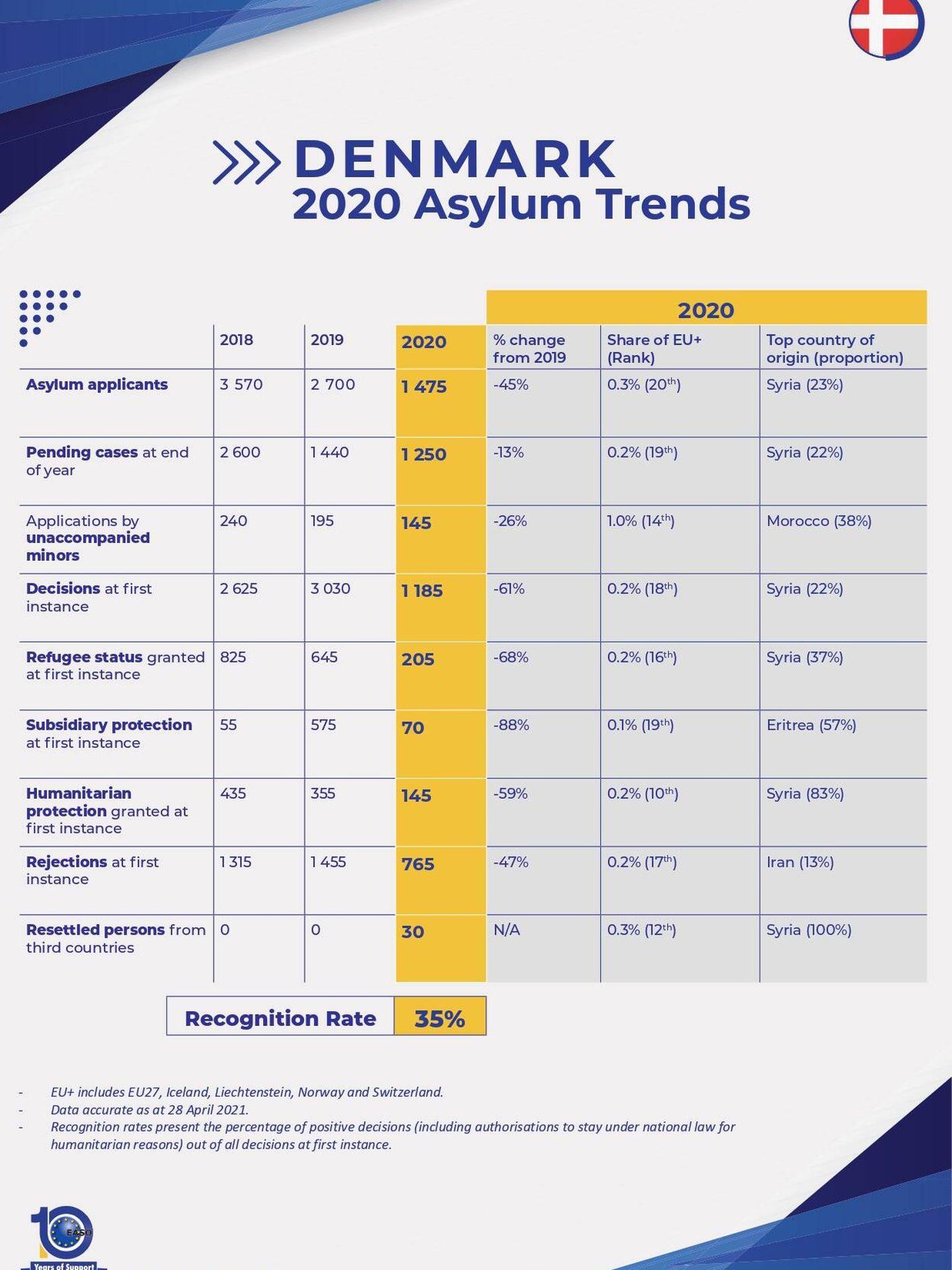 Datos de asilo de Dinamarca, ofrecidos por la EASO. Haga clic para ver la imagen completa.