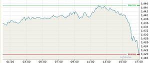 Foto: El euro cae más del 1% con respecto al dólar
