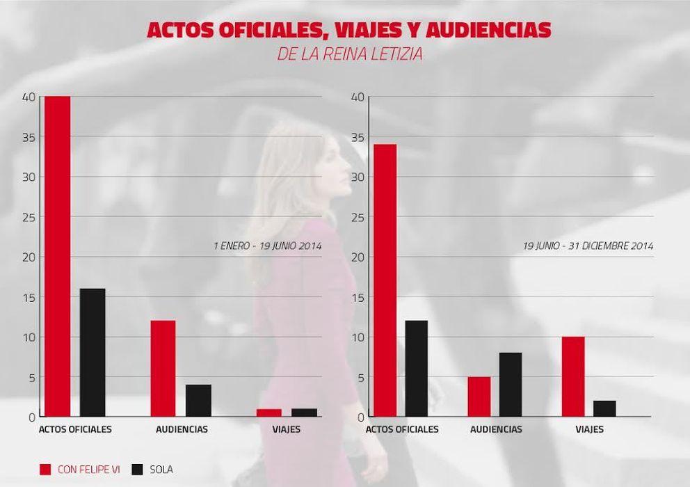 Foto: Gráfico comparativo sobre el número de actos de la Reina Letizia durante este año