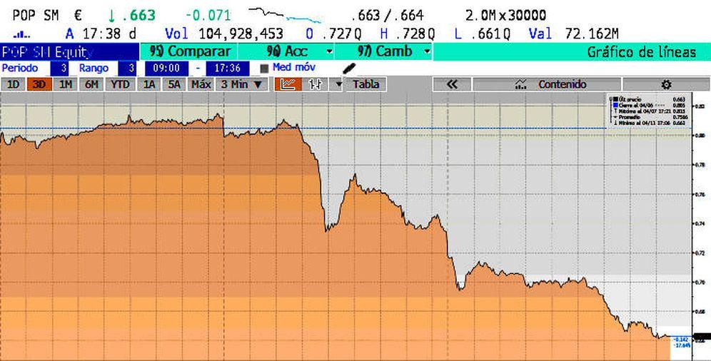 Foto: Evolución del Banco Popular en los últimos tres días. (Bloomberg)