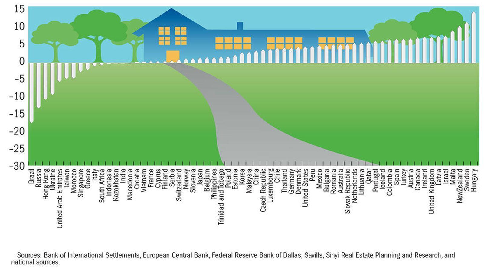 Foto: Evolución mundial del precio de la vivienda.