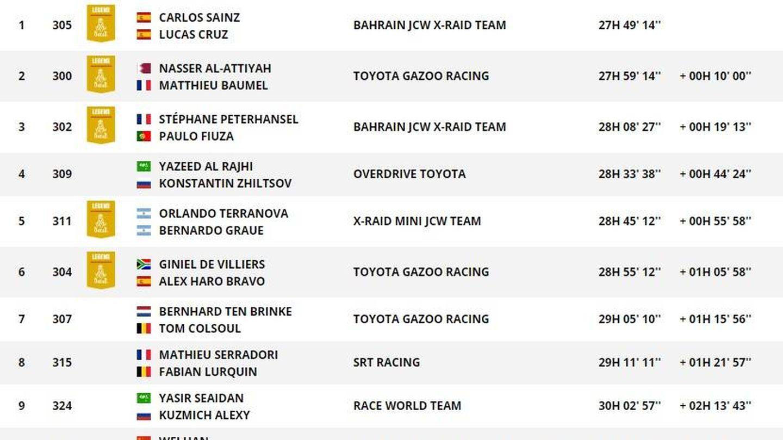 Así va la general del Dakar en coches tras la séptima etapa