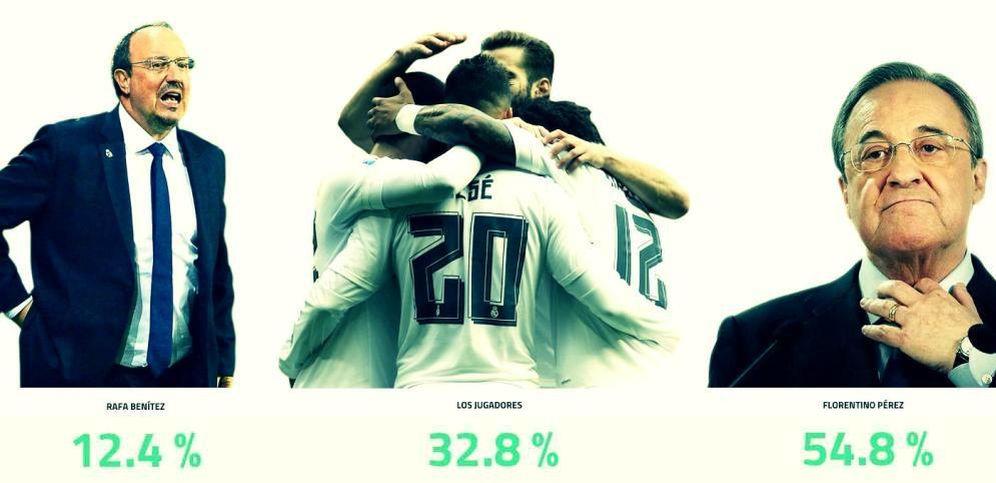 Foto: Resultado de la encuesta realizada por 'El Confidencial': '¿Quién es el culpable de la difícil situacion del Real Madrid?'(EC)