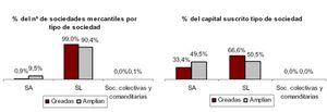 La creación de sociedades mercantiles cayó un 41,7% en abril