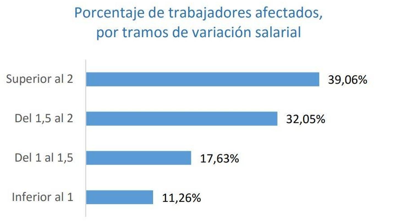 Porcentaje de trabajadores afectados, por tramos de variación salarial. (Ministerio de Trabajo)
