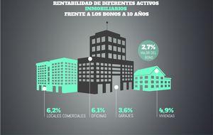 Locales, pisos o garajes, más rentables que la deuda o depósitos