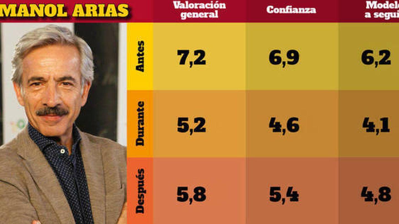 Gráfico de la popularidad de Imanol Arias antes y después del escándalo. (2017)