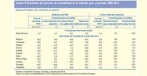 Foto: ¿Quién tiene la culpa de la inflación? El BCE apunta a los gobiernos y las empresas