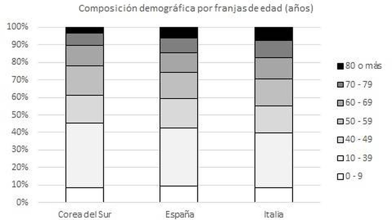 La población mayor de 70 años, más vulnerable al coronavirus, es superior en España e Italia. (Ansgar Seyfferth)